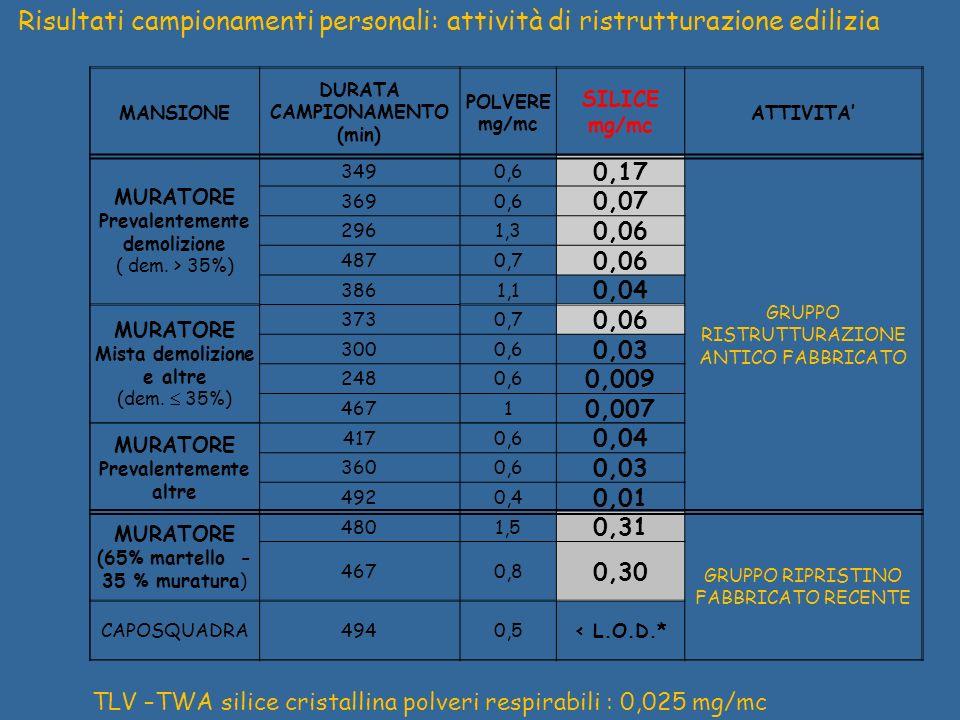 MANSIONE DURATA CAMPIONAMENTO (min) POLVERE mg/mc SILICE mg/mc ATTIVITA MURATORE Prevalentemente demolizione ( dem. > 35%) 3490,6 0,17 GRUPPO RISTRUTT