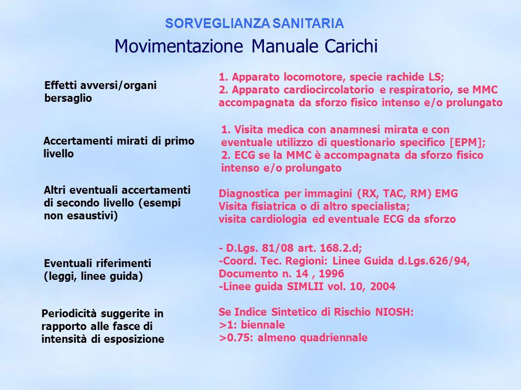 dr.Carlo Grassi U.O.I.S.L.L. Az.U.S.L.2 Lu19 1. Apparato locomotore, specie rachide LS; 2. Apparato cardiocircolatorio e respiratorio, se MMC accompag