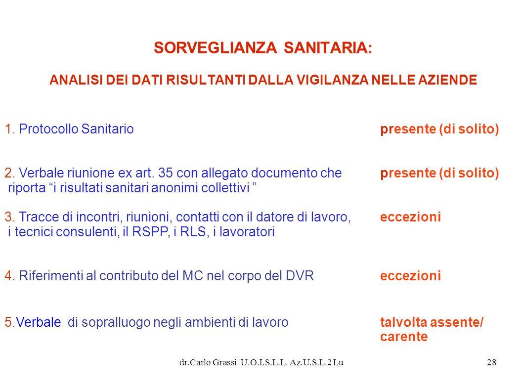 dr.Carlo Grassi U.O.I.S.L.L. Az.U.S.L.2 Lu28 1. Protocollo Sanitariopresente (di solito) 2. Verbale riunione ex art. 35 con allegato documento chepres