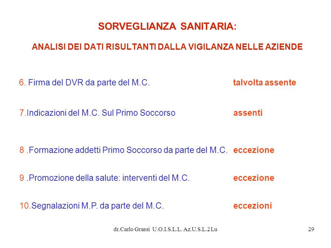 dr.Carlo Grassi U.O.I.S.L.L. Az.U.S.L.2 Lu29 SORVEGLIANZA SANITARIA: ANALISI DEI DATI RISULTANTI DALLA VIGILANZA NELLE AZIENDE 6. Firma del DVR da par