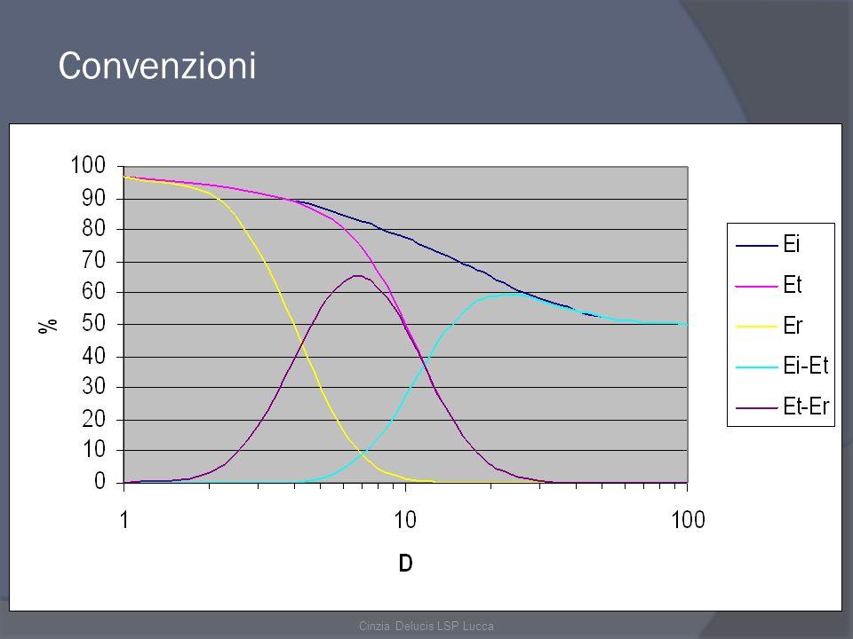 Cinzia Delucis LSP Lucca LINEA DI PRELIEVO: Pompe aspiranti Sistemi di prelievo della frazione respirabile e della frazione inalabile Filtri a membrana per il prelievo della polvere
