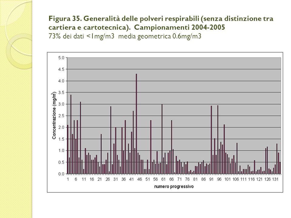 Figura 35. Generalità delle polveri respirabili (senza distinzione tra cartiera e cartotecnica). Campionamenti 2004-2005 73% dei dati <1mg/m3 media ge