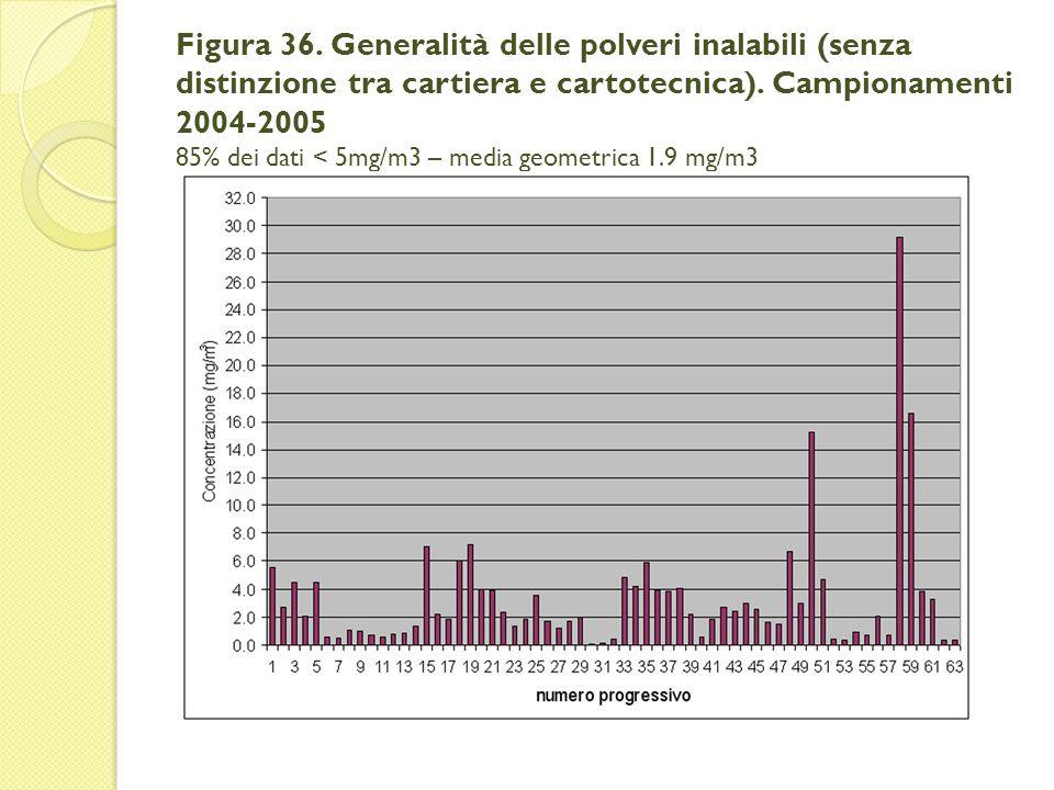 Figura 36. Generalità delle polveri inalabili (senza distinzione tra cartiera e cartotecnica). Campionamenti 2004-2005 85% dei dati < 5mg/m3 – media g