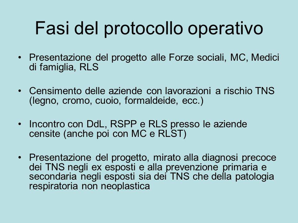 Fasi del protocollo operativo Presentazione del progetto alle Forze sociali, MC, Medici di famiglia, RLS Censimento delle aziende con lavorazioni a ri