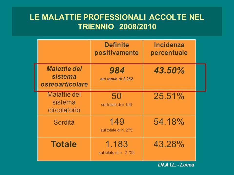 LE MALATTIE PROFESSIONALI ACCOLTE NEL TRIENNIO 2008/2010 Definite positivamente Incidenza percentuale Malattie del sistema osteoarticolare 984 sul tot