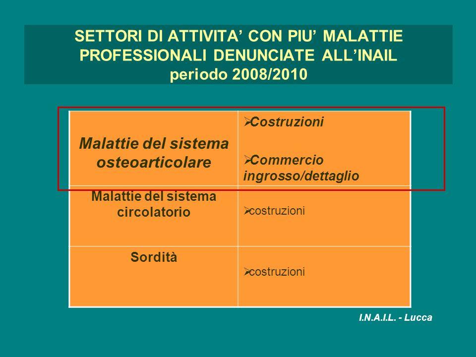 SETTORI DI ATTIVITA CON PIU MALATTIE PROFESSIONALI DENUNCIATE ALLINAIL periodo 2008/2010 Malattie del sistema osteoarticolare Costruzioni Commercio in