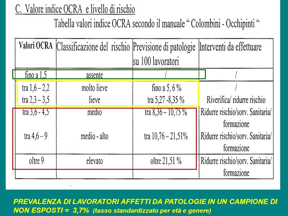 PREVALENZA DI LAVORATORI AFFETTI DA PATOLOGIE IN UN CAMPIONE DI NON ESPOSTI = 3,7% (tasso standardizzato per età e genere)
