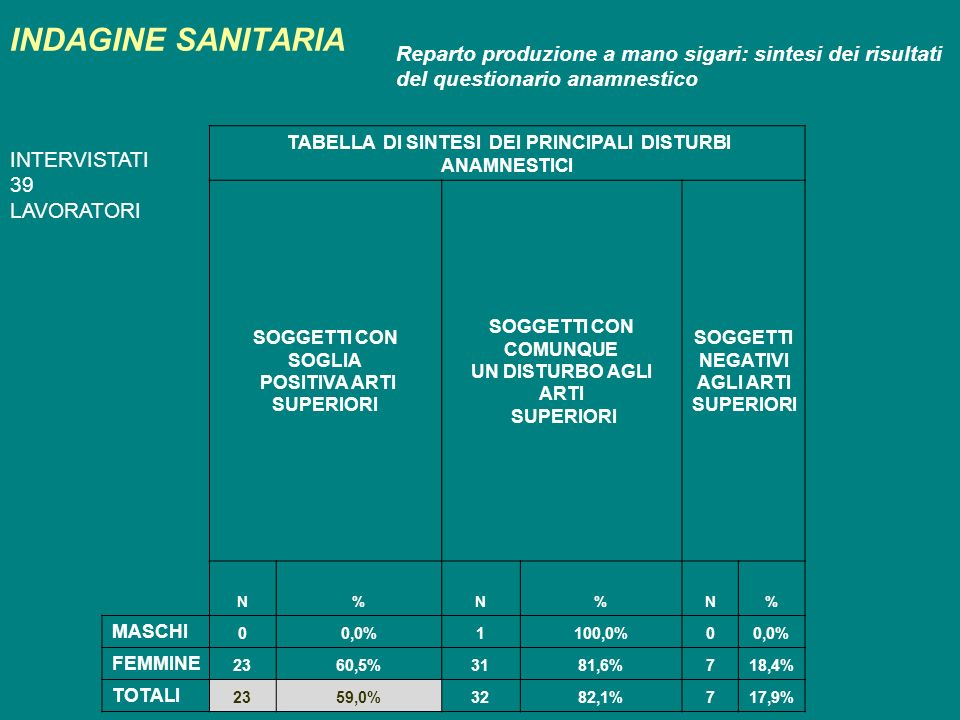 INDAGINE SANITARIA Reparto produzione a mano sigari: sintesi dei risultati del questionario anamnestico TABELLA DI SINTESI DEI PRINCIPALI DISTURBI ANA