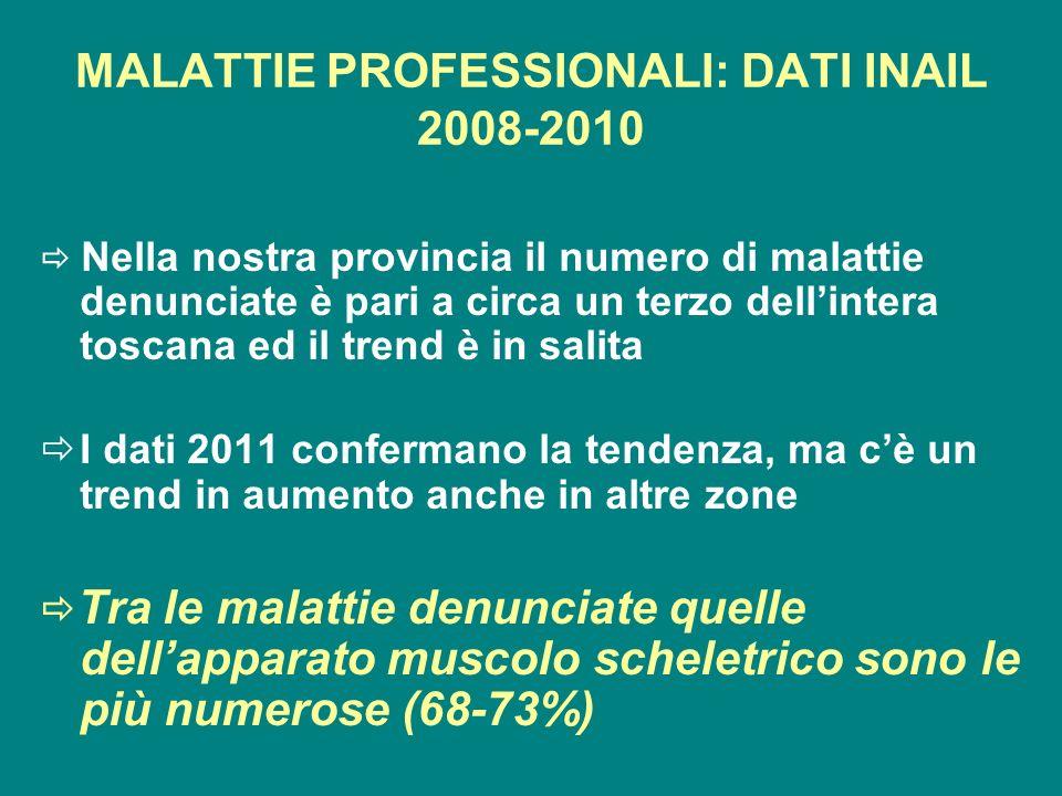 MALATTIE PROFESSIONALI: DATI INAIL 2008-2010 Nella nostra provincia il numero di malattie denunciate è pari a circa un terzo dellintera toscana ed il