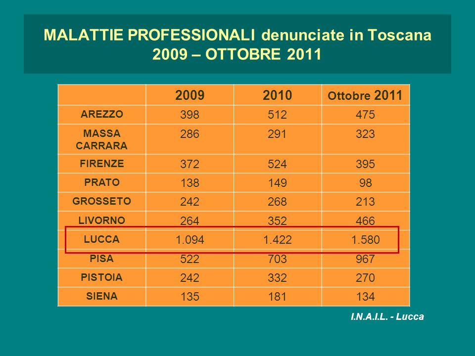 MALATTIE PROFESSIONALI denunciate in Toscana 2009 – OTTOBRE 2011 20092010 Ottobre 2011 AREZZO 398512475 MASSA CARRARA 286291323 FIRENZE 372524395 PRAT