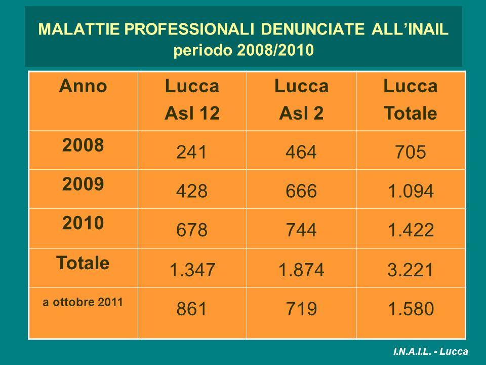 MALATTIE PROFESSIONALI DENUNCIATE ALLINAIL periodo 2008/2010 AnnoLucca Asl 12 Lucca Asl 2 Lucca Totale 2008 241464705 2009 4286661.094 2010 6787441.42