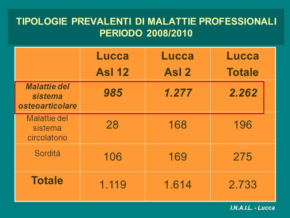 TIPOLOGIE PREVALENTI DI MALATTIE PROFESSIONALI PERIODO 2008/2010 Lucca Asl 12 Lucca Asl 2 Lucca Totale Malattie del sistema osteoarticolare 9851.2772.