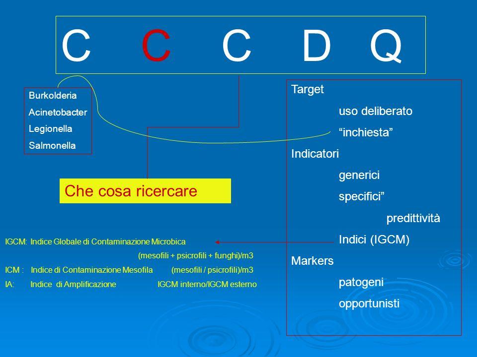 C C C D Q Che cosa ricercare Target uso deliberato inchiesta Indicatori generici specifici predittività Indici (IGCM) Markers patogeni opportunisti IGCM: Indice Globale di Contaminazione Microbica (mesofili + psicrofili + funghi)/m3 ICM : Indice di Contaminazione Mesofila (mesofili / psicrofili)/m3 IA: Indice di Amplificazione IGCM interno/IGCM esterno Burkolderia Acinetobacter Legionella Salmonella