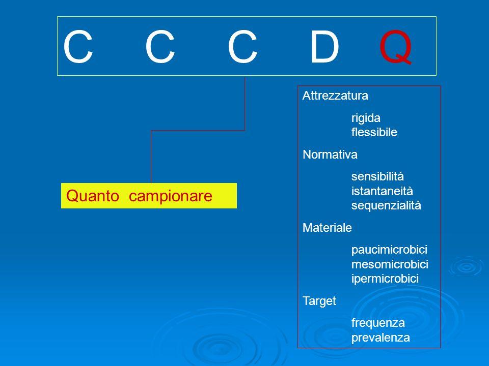 C C C D Q Quanto campionare Attrezzatura rigida flessibile Normativa sensibilità istantaneità sequenzialità Materiale paucimicrobici mesomicrobici ipermicrobici Target frequenza prevalenza