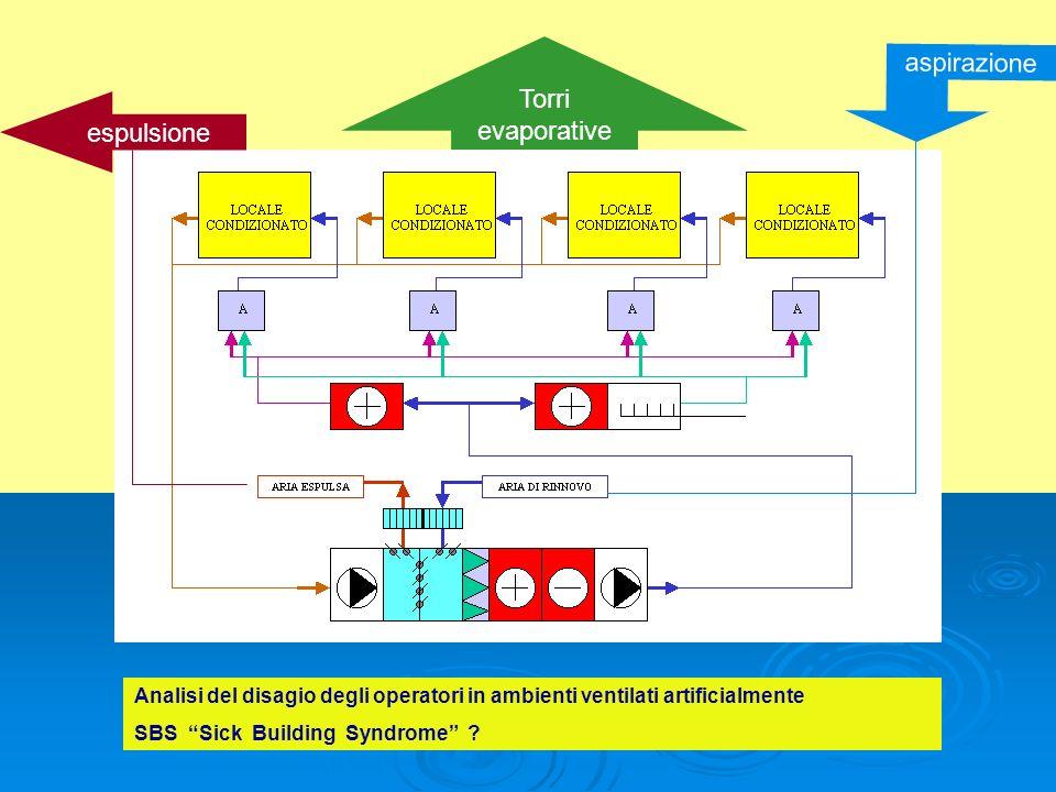 Torri evaporative espulsione aspirazione Analisi del disagio degli operatori in ambienti ventilati artificialmente SBS Sick Building Syndrome