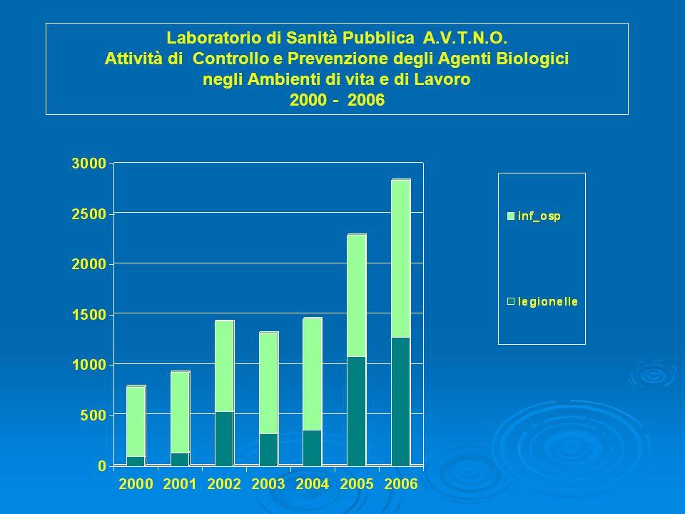 Laboratorio di Sanità Pubblica A.V.T.N.O. Attività Microbiologiche 2000