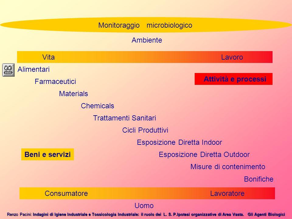 Renzo Pacini: Indagini di Igiene Industriale e Tossicologia Industriale: il ruolo dei L.