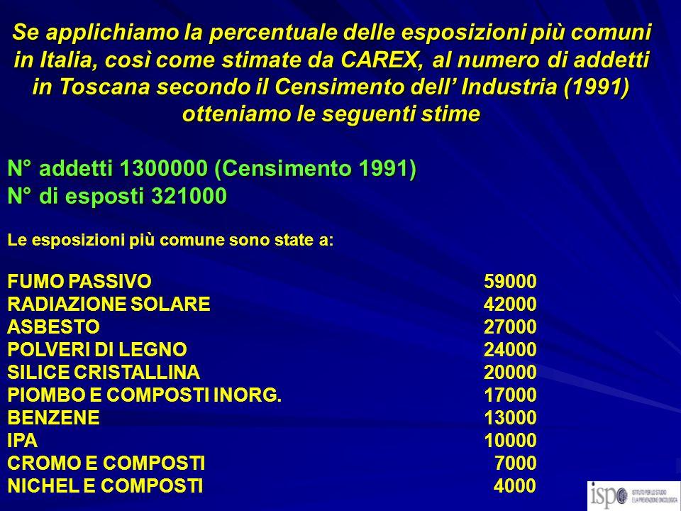 Se applichiamo la percentuale delle esposizioni più comuni in Italia, così come stimate da CAREX, al numero di addetti in Toscana secondo il Censiment