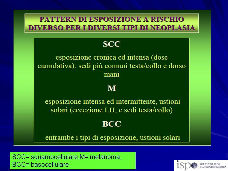 SCC= squamocellulare,M= melanoma, BCC= basocellulare