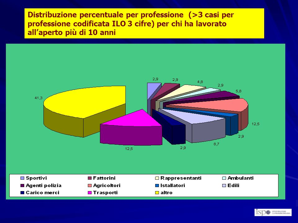 Distribuzione percentuale per professione (>3 casi per professione codificata ILO 3 cifre) per chi ha lavorato allaperto più di 10 anni