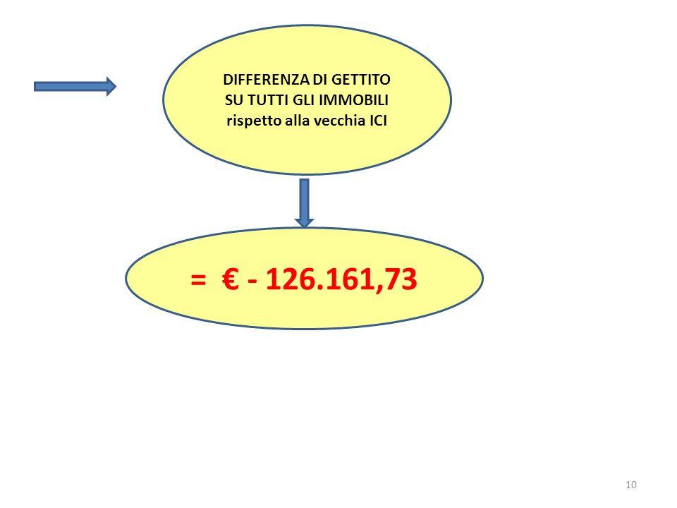 10 DIFFERENZA DI GETTITO SU TUTTI GLI IMMOBILI rispetto alla vecchia ICI = - 126.161,73