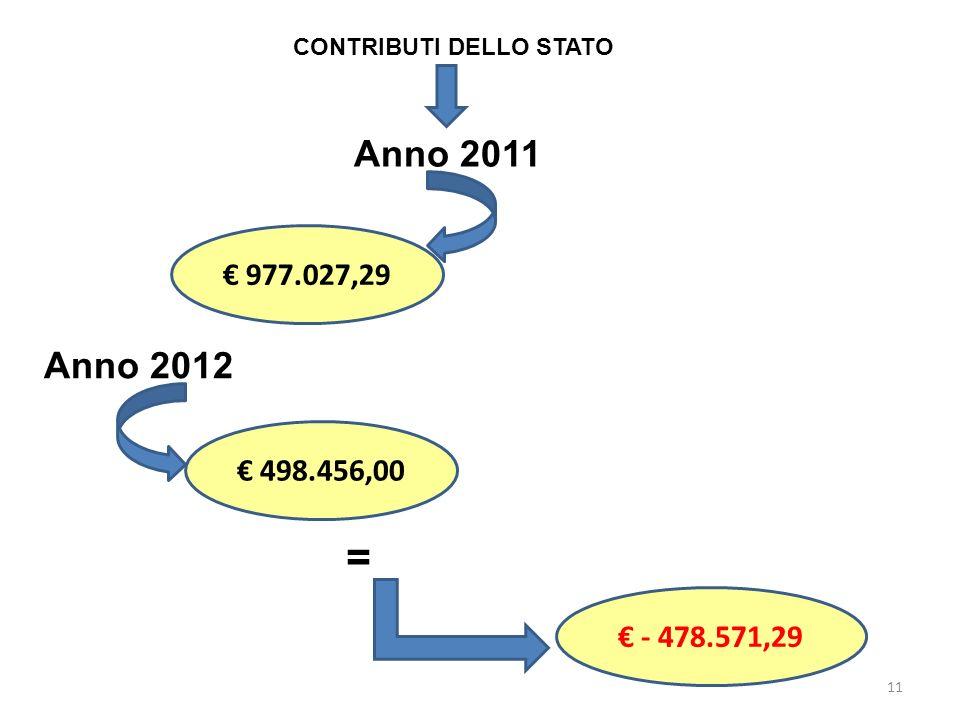 11 CONTRIBUTI DELLO STATO Anno 2011 498.456,00 Anno 2012 977.027,29 = - 478.571,29