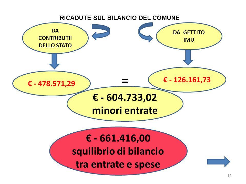 12 RICADUTE SUL BILANCIO DEL COMUNE DA CONTRIBUTII DELLO STATO DA GETTITO IMU - 478.571,29 - 126.161,73 = - 604.733,02 minori entrate - 661.416,00 squilibrio di bilancio tra entrate e spese