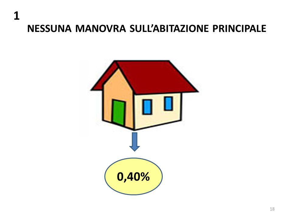 18 1 NESSUNA MANOVRA SULLABITAZIONE PRINCIPALE 0,40%