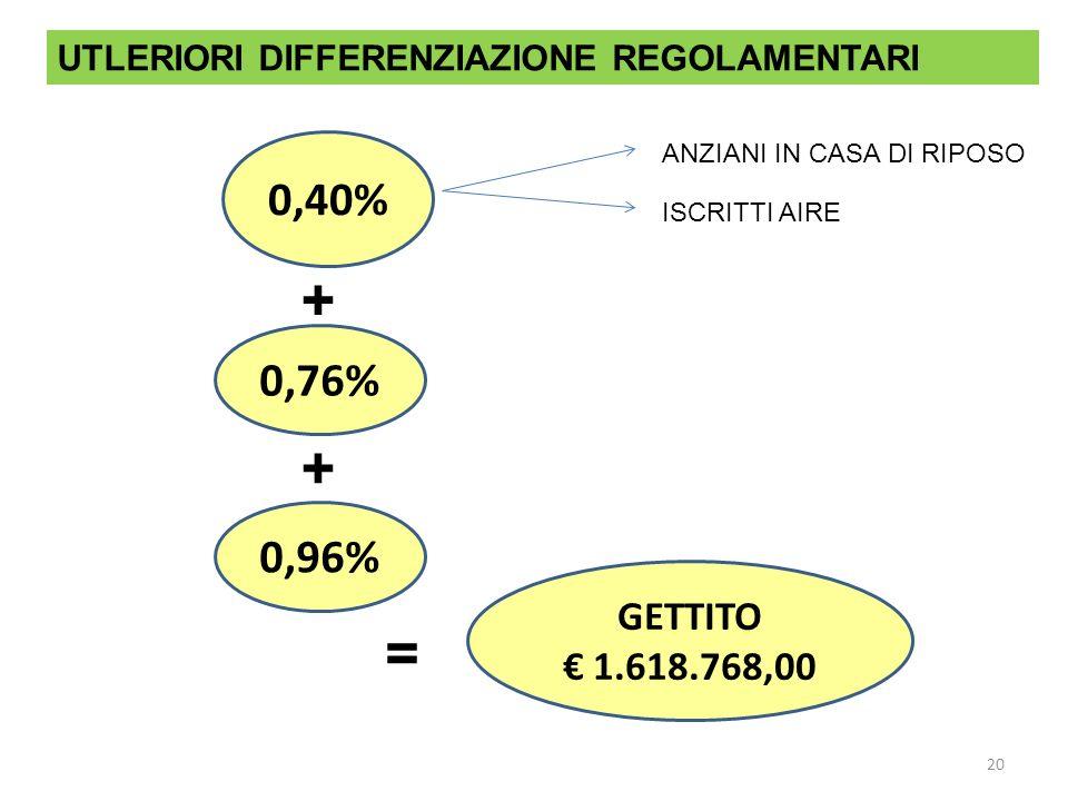 20 0,40% 0,76% 0,96% UTLERIORI DIFFERENZIAZIONE REGOLAMENTARI ANZIANI IN CASA DI RIPOSO ISCRITTI AIRE + + = GETTITO 1.618.768,00