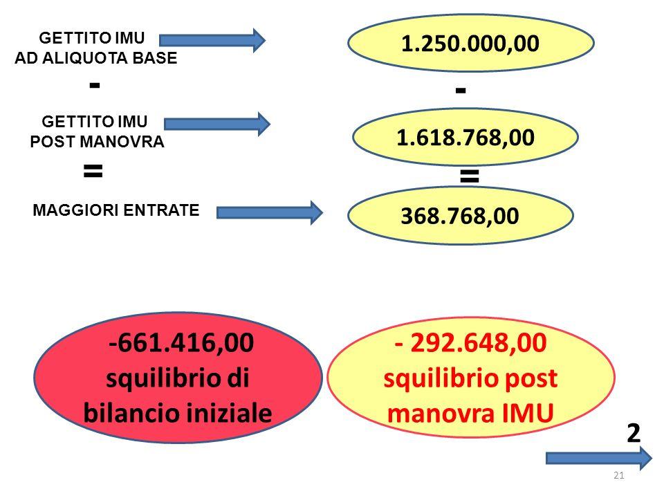 21 - = GETTITO IMU AD ALIQUOTA BASE 1.250.000,00 1.618.768,00 GETTITO IMU POST MANOVRA - = MAGGIORI ENTRATE 368.768,00 - 292.648,00 squilibrio post manovra IMU 2 -661.416,00 squilibrio di bilancio iniziale