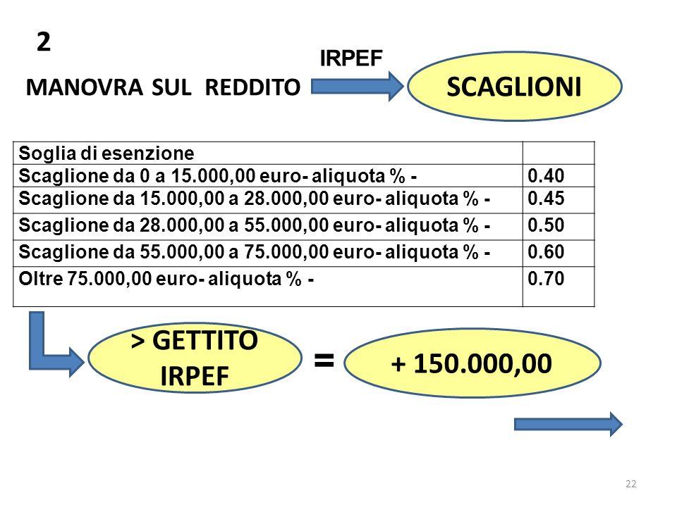 22 2 MANOVRA SUL REDDITO IRPEF SCAGLIONI Soglia di esenzione Scaglione da 0 a 15.000,00 euro- aliquota % -0.40 Scaglione da 15.000,00 a 28.000,00 euro- aliquota % -0.45 Scaglione da 28.000,00 a 55.000,00 euro- aliquota % -0.50 Scaglione da 55.000,00 a 75.000,00 euro- aliquota % -0.60 Oltre 75.000,00 euro- aliquota % -0.70 > GETTITO IRPEF = + 150.000,00