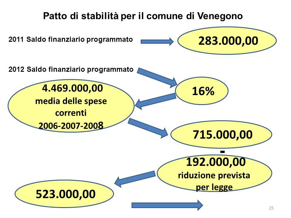 25 Patto di stabilità per il comune di Venegono 2011 Saldo finanziario programmato 283.000,00 2012 Saldo finanziario programmato 16% 4.469.000,00 media delle spese correnti 2006-2007-200 8 715.000,00 - 192.000,00 riduzione prevista per legge 523.000,00