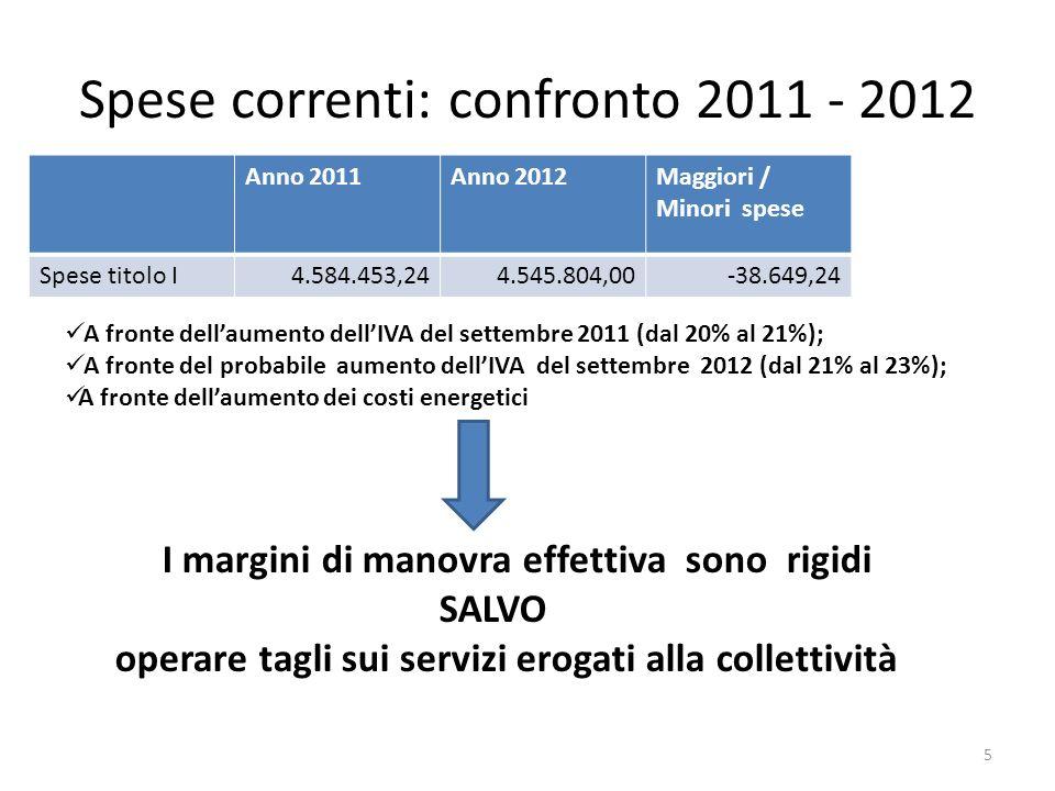 Spese correnti: confronto 2011 - 2012 Anno 2011Anno 2012Maggiori / Minori spese Spese titolo I4.584.453,244.545.804,00-38.649,24 5 A fronte dellaumento dellIVA del settembre 2011 (dal 20% al 21%); A fronte del probabile aumento dellIVA del settembre 2012 (dal 21% al 23%); A fronte dellaumento dei costi energetici I margini di manovra effettiva sono rigidi SALVO operare tagli sui servizi erogati alla collettività