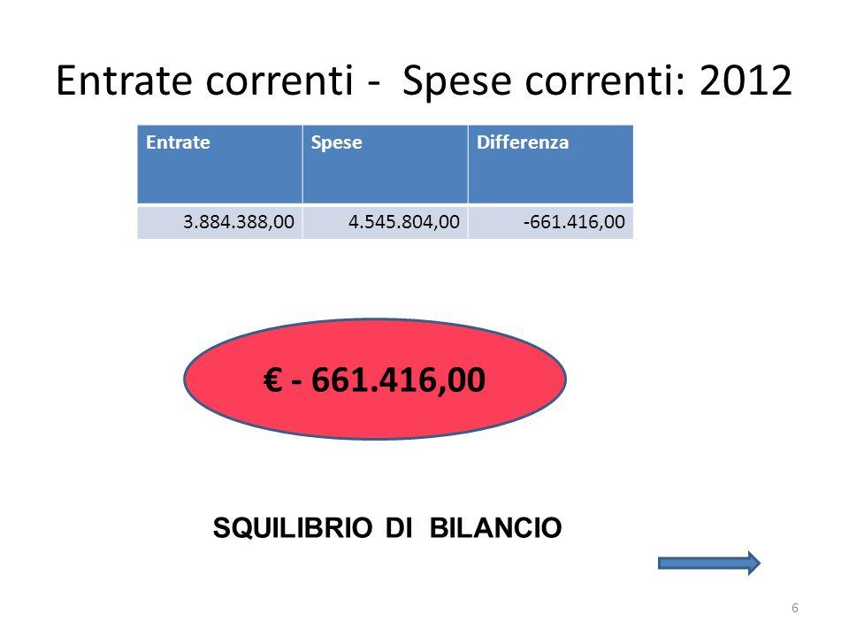 6 Entrate correnti - Spese correnti: 2012 EntrateSpeseDifferenza 3.884.388,004.545.804,00-661.416,00 SQUILIBRIO DI BILANCIO