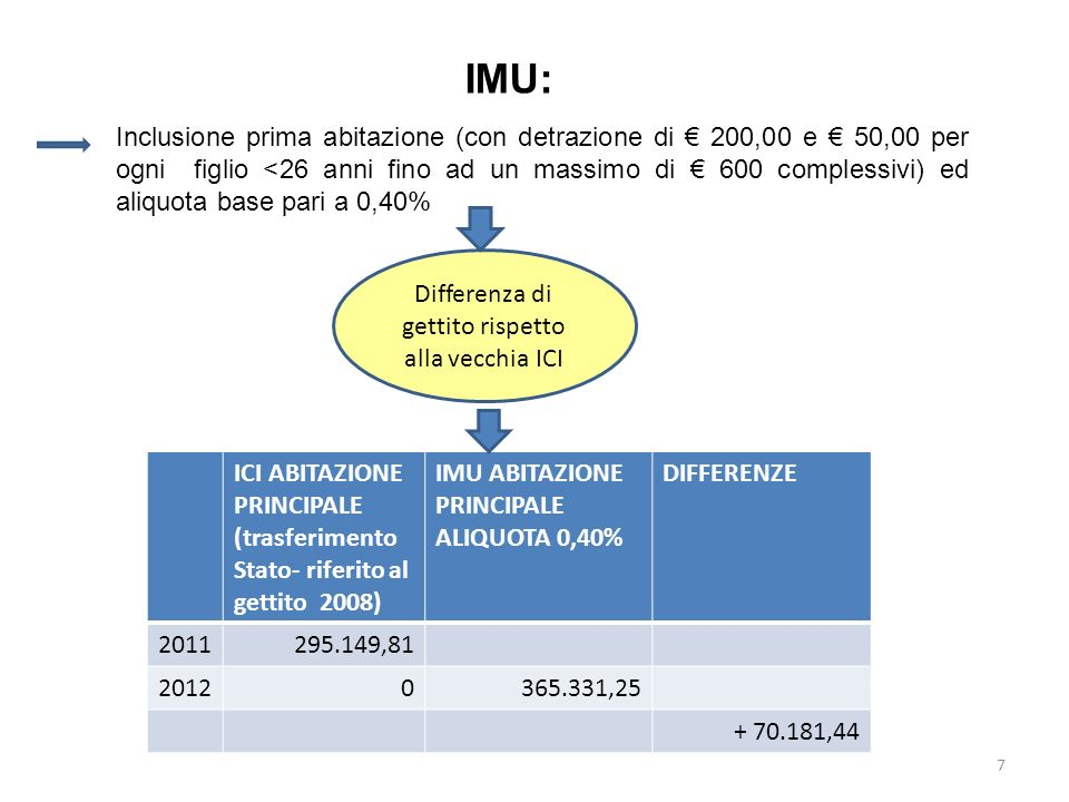 7 IMU: Inclusione prima abitazione (con detrazione di 200,00 e 50,00 per ogni figlio <26 anni fino ad un massimo di 600 complessivi) ed aliquota base pari a 0,40% Differenza di gettito rispetto alla vecchia ICI ICI ABITAZIONE PRINCIPALE (trasferimento Stato- riferito al gettito 2008) IMU ABITAZIONE PRINCIPALE ALIQUOTA 0,40% DIFFERENZE 2011 295.149,81 20120365.331,25 + 70.181,44