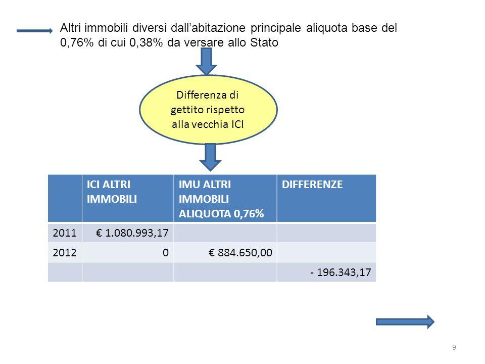 9 Altri immobili diversi dallabitazione principale aliquota base del 0,76% di cui 0,38% da versare allo Stato Differenza di gettito rispetto alla vecchia ICI ICI ALTRI IMMOBILI IMU ALTRI IMMOBILI ALIQUOTA 0,76% DIFFERENZE 2011 1.080.993,17 20120 884.650,00 - 196.343,17