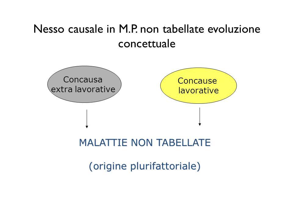 Nesso causale in M.P. non tabellate evoluzione concettuale Concausa extra lavorative Concause lavorative MALATTIE NON TABELLATE (origine plurifattoria