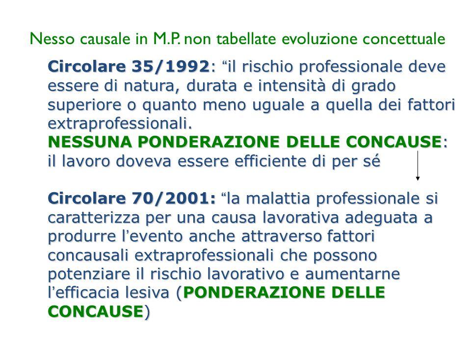 Nesso causale in M.P. non tabellate evoluzione concettuale Circolare 35/1992: il rischio professionale deve essere di natura, durata e intensità di gr