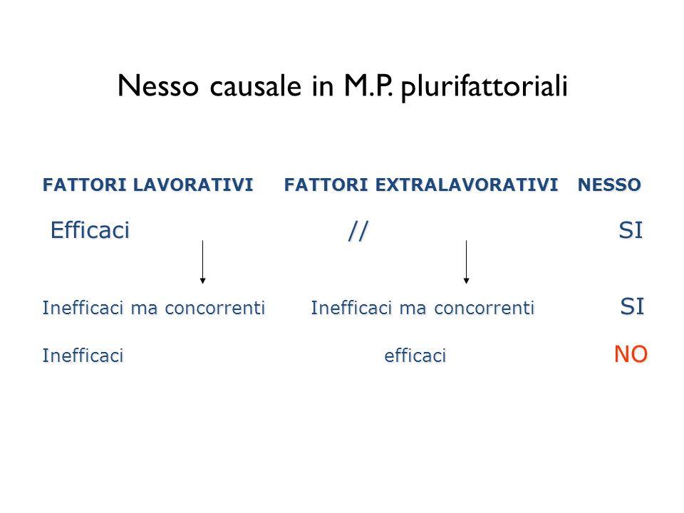 Nesso causale in M.P. plurifattoriali FATTORI LAVORATIVI FATTORI EXTRALAVORATIVI NESSO Efficaci // SI Efficaci // SI Inefficaci ma concorrenti Ineffic