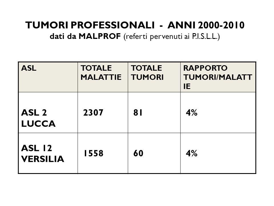 TUMORI PROFESSIONALI - ANNI 2000-2010 dati da MALPROF (referti pervenuti ai P.I.S.L.L.) ASLTOTALE MALATTIE TOTALE TUMORI RAPPORTO TUMORI/MALATT IE ASL