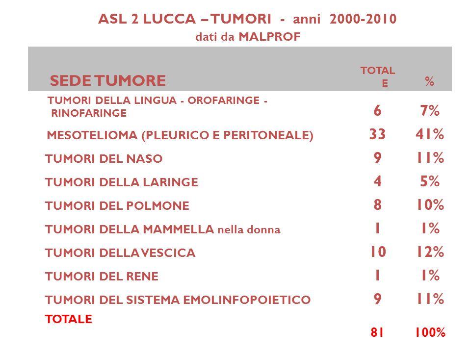 ASL 2 LUCCA – TUMORI - anni 2000-2010 dati da MALPROF SEDE TUMORE TOTAL E % TUMORI DELLA LINGUA - OROFARINGE - RINOFARINGE 67% MESOTELIOMA (PLEURICO E