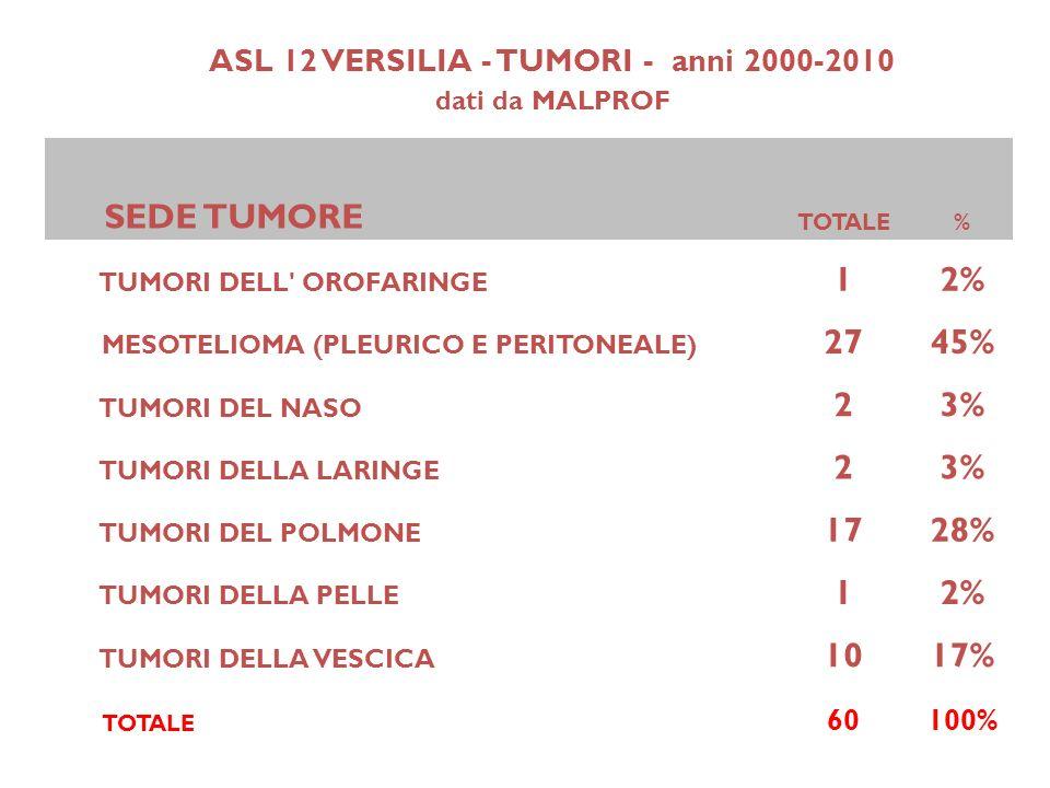 ASL 12 VERSILIA - TUMORI - anni 2000-2010 dati da MALPROF SEDE TUMORE TOTALE% TUMORI DELL' OROFARINGE 12% MESOTELIOMA (PLEURICO E PERITONEALE) 2745% T