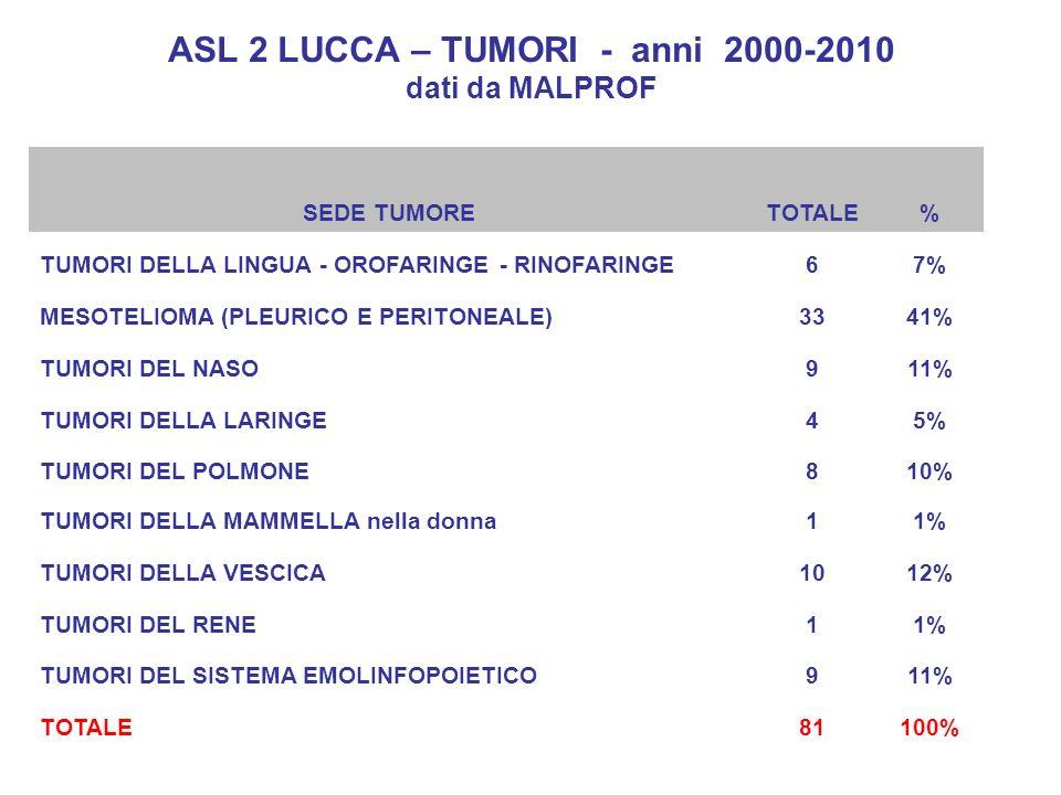ASL 2 LUCCA – TUMORI - anni 2000-2010 dati da MALPROF SEDE TUMORETOTALE% TUMORI DELLA LINGUA - OROFARINGE - RINOFARINGE67% MESOTELIOMA (PLEURICO E PER