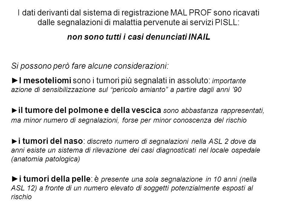 I dati derivanti dal sistema di registrazione MAL PROF sono ricavati dalle segnalazioni di malattia pervenute ai servizi PISLL: non sono tutti i casi