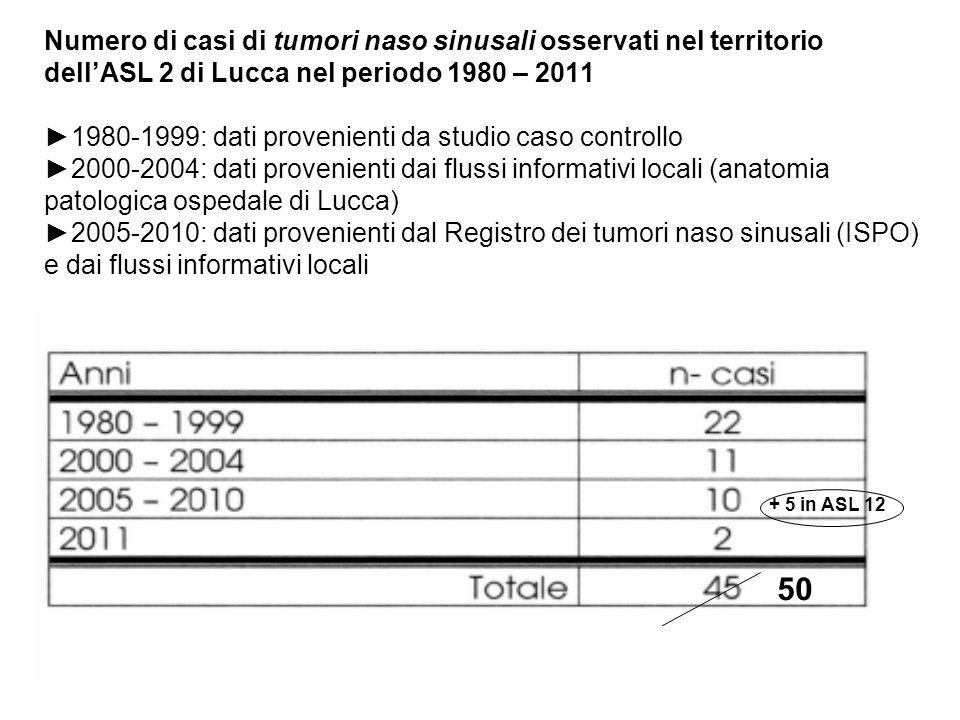 Numero di casi di tumori naso sinusali osservati nel territorio dellASL 2 di Lucca nel periodo 1980 – 2011 1980-1999: dati provenienti da studio caso