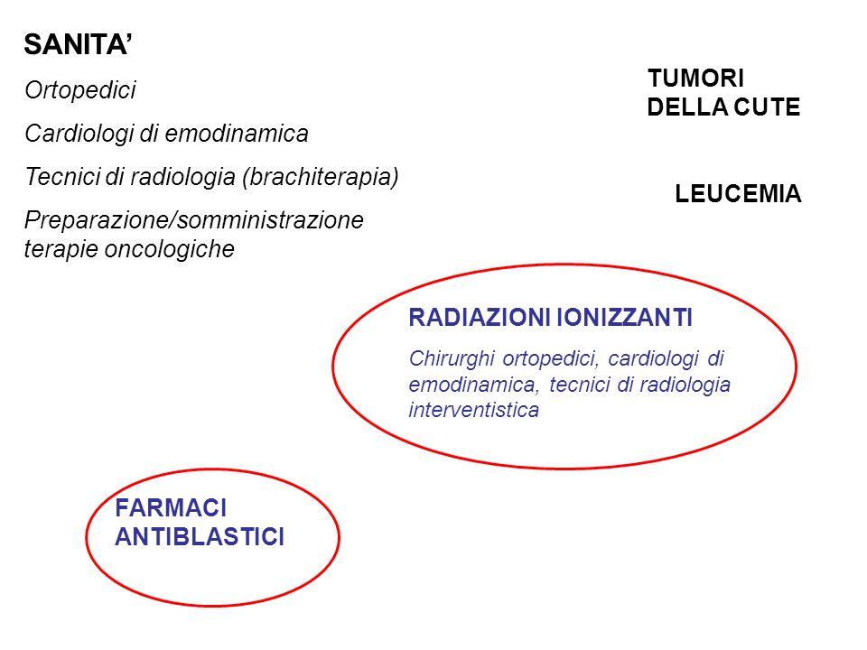 SANITA Ortopedici Cardiologi di emodinamica Tecnici di radiologia (brachiterapia) Preparazione/somministrazione terapie oncologiche RADIAZIONI IONIZZA