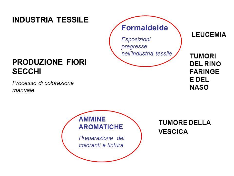 INDUSTRIA TESSILE PRODUZIONE FIORI SECCHI Processo di colorazione manuale AMMINE AROMATICHE Preparazione dei coloranti e tintura Formaldeide Esposizio