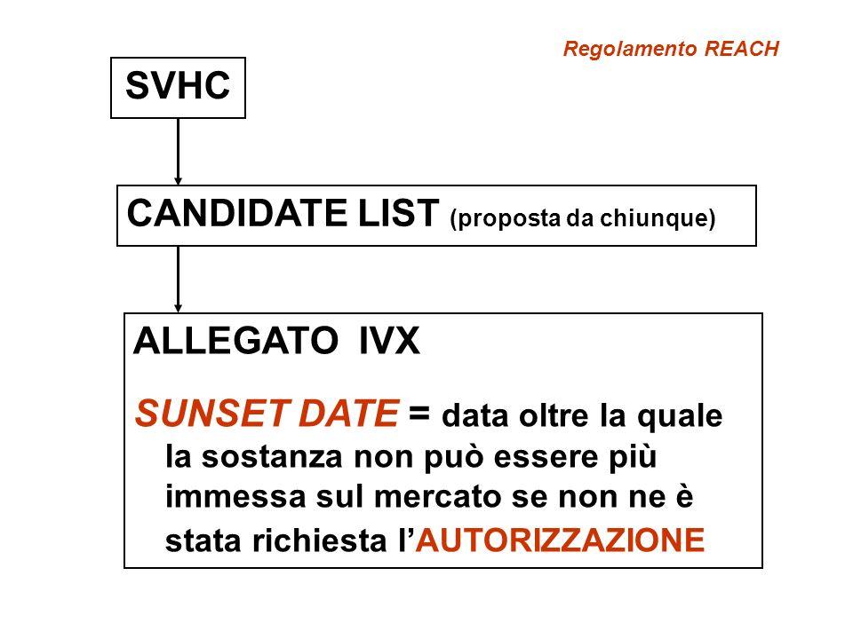 SVHC CANDIDATE LIST (proposta da chiunque) ALLEGATO IVX SUNSET DATE = data oltre la quale la sostanza non può essere più immessa sul mercato se non ne