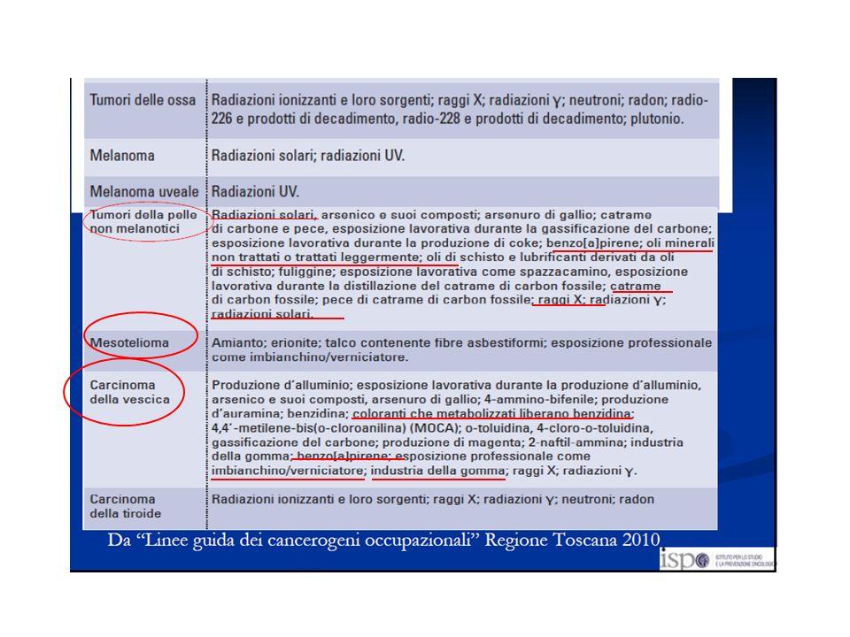 Il primo studio epidemiologico circa le neoplasie professionali è stato condotto negli USA da Doll e Peto nel 1981; dallanalisi dei dati emerse che il 4% di tutti i tumori era attribuibile a fattori professionali (range del 2-8%) Nelle nazioni industrializzate la stima è del 3 – 4 % Tumori attribuibili alle esposizioni lavorative Nel 2008 dai Registri tumori italiani sono stati stimati 250.000 casi: tra 7500 ed 10000 sarebbero imputabili a cause occupazionali