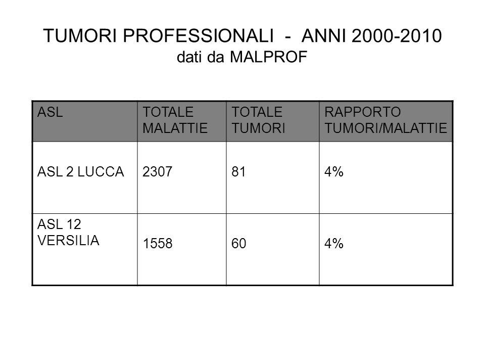 TUMORI PROFESSIONALI - ANNI 2000-2010 dati da MALPROF ASLTOTALE MALATTIE TOTALE TUMORI RAPPORTO TUMORI/MALATTIE ASL 2 LUCCA2307814% ASL 12 VERSILIA 15